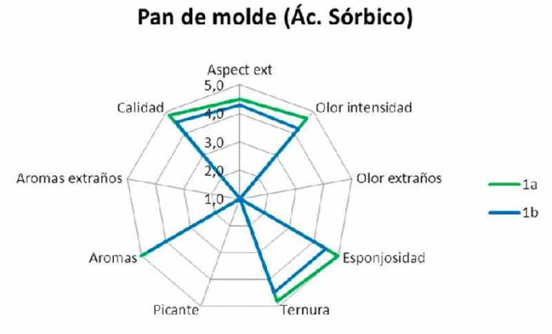Test 3 - caracterización sensorial
